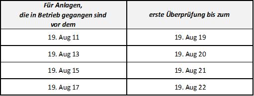 Überprüfung §14 42.BImSchV